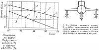 Поведение на волне 12-футового катера (II) и катера «AF-XS» (I)