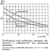 Предельная тяга подвесных моторов «Ветерок-8» и «Ветерок-12»