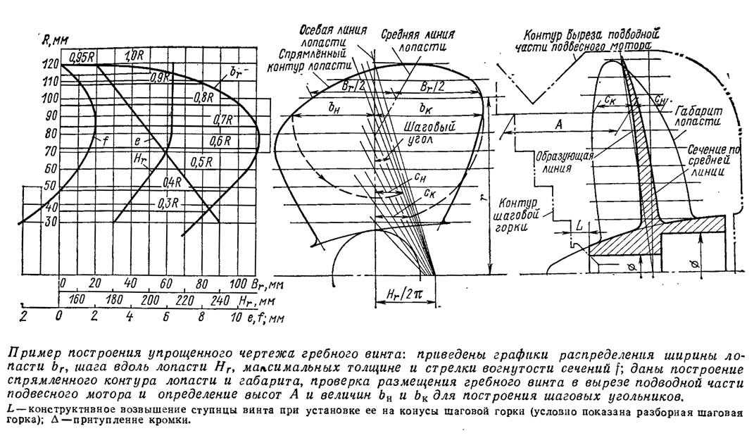 Пример построения упрощенного чертежа гребного винта