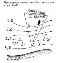 Примерная схема посадки на камни яхты II-43