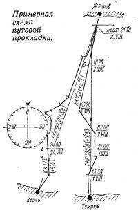Примерная схема путевой прокладки