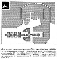 Примерная схема таллинского Центра парусного спорта