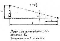 Принцип измерения расстояния D