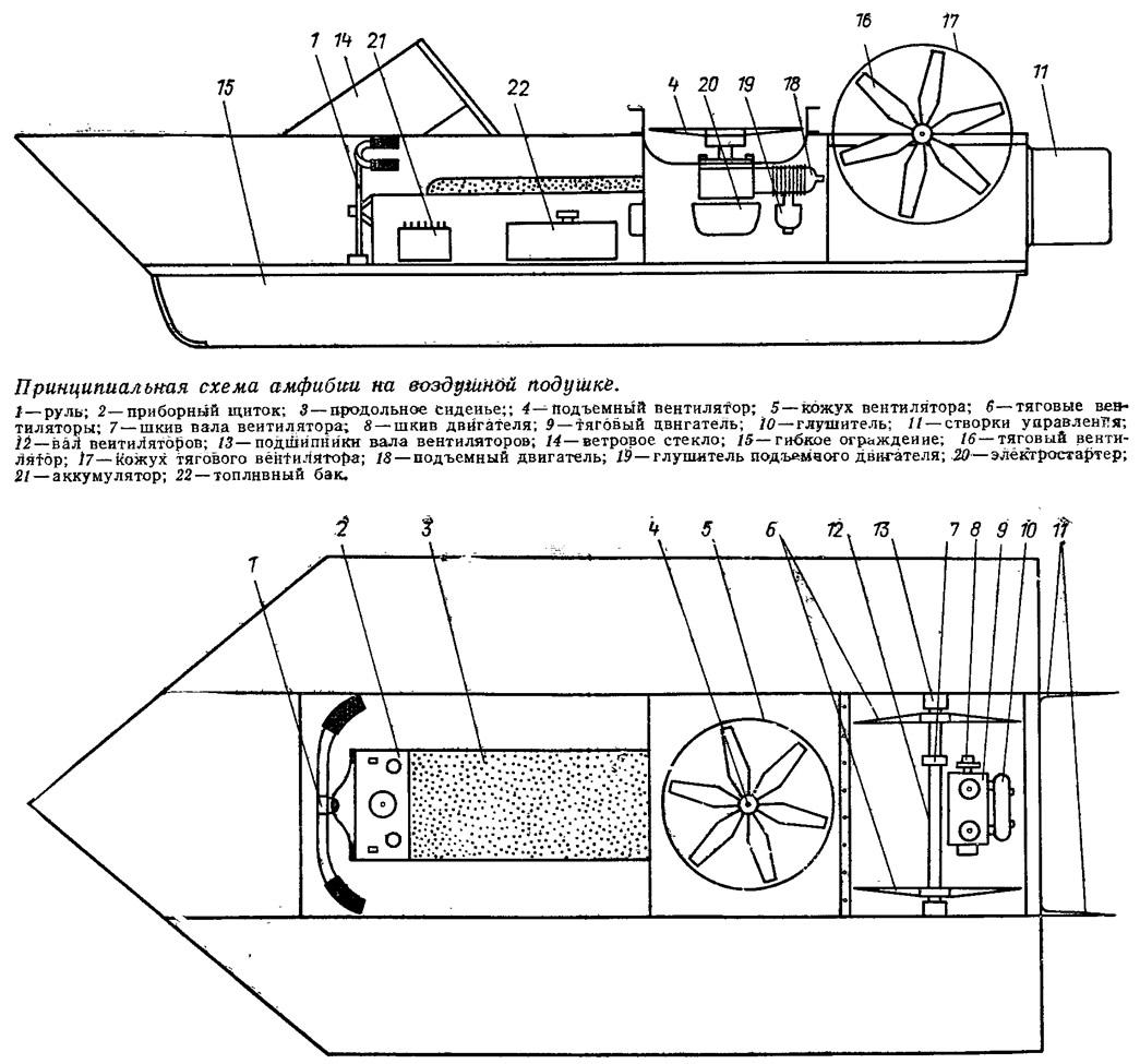Как сделать для лодки воздушную подушку 757