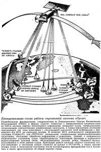 Принципиальная схема работы спутниковой системы «Аргос»