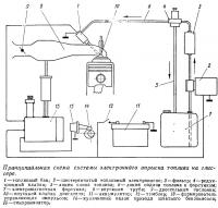 Принципиальная схема системы электронного впрыска топлива на глиссере