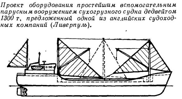 Проект оборудования простейшим вспомогательным парусным вооружением