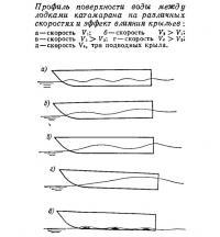 Профиль поверхности воды между лодками катамарана