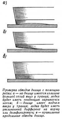 Проверка обводов днища с помощью рейки