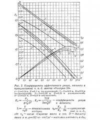 Puc. 3. Коэффициенты эффективного упора, момента и пропульсивный к.п.д. винтов «Нептуна-23»