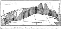 Путь воздушного шара «Дабл Игл II» через Атлантику