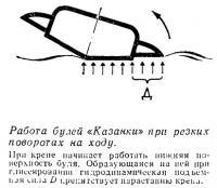 Работа булей «Казанки» при резких поворотах на ходу