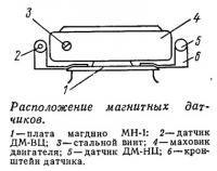 Расположение магнитных датчиков
