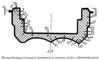 Распределение толщин в поперечном сечении лодки «Автомобилист»