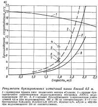 Результаты буксировочных испытаний каноэ длиной 4,5 м