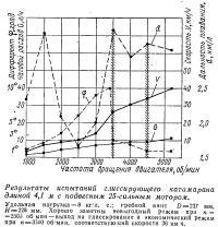 Результаты испытаний глиссирующего катамарана