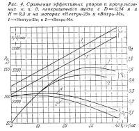 Рис.4. Сравнение эффективных упоров ипропульсивныхк.п.д. неокрашенного винта