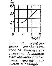 Рис. 10. Коэффициент аэродинамического момента катамарана Молинари