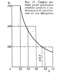 Рис. 11. График выбора углов установки сечений лопасти