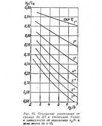 Рис. 11. Отношение расстояния от транца до ЦТ к смоченной длине