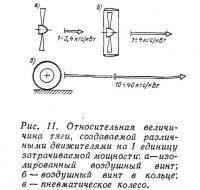 Рис. 11. Относительная величина тяги