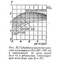 Рис. 12. Гидродинамическое качество катамарана