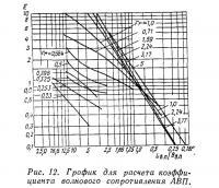 Рис. 12. График для расчета коэффициента волнового сопротивления АВП