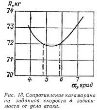 Рис. 13. Сопротивление катамарана на заданной скорости