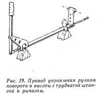 Рис. 19. Привод управления рулями поворота и высоты