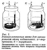 Рис. 1. Электролитическая ванна для хромирования колец подшипника