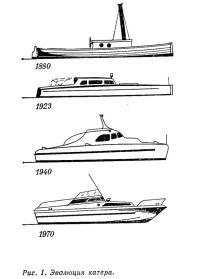 Рис. 1. Эволюция катера
