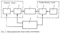 Рис. 1. Функциональная блок-схема тахометра