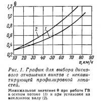Рис. 1. График для выбора дискового отношения винтов