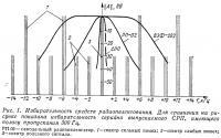 Рис. 1. Избирательность средств радиопеленгования