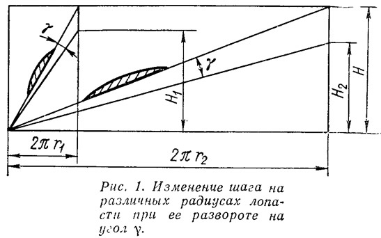 Рис. 1. Изменение шага на различных радиусах лопасти