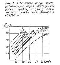 Рис. 1. Отношение упора винта к упору оптимального винта для «ГАЗ-21»