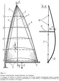 Рис. 1. Схема измерений, выполняемых на парусе