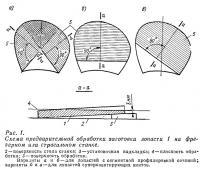 Рис. 1. Схема обработки заготовки лопасти 1 на фрезерном или строгальном станке