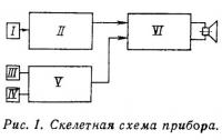 Рис. 1. Скелетная схема прибора