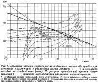 Рис. 1. Сравнение тяговых характеристик мотора «Вихрь-М»