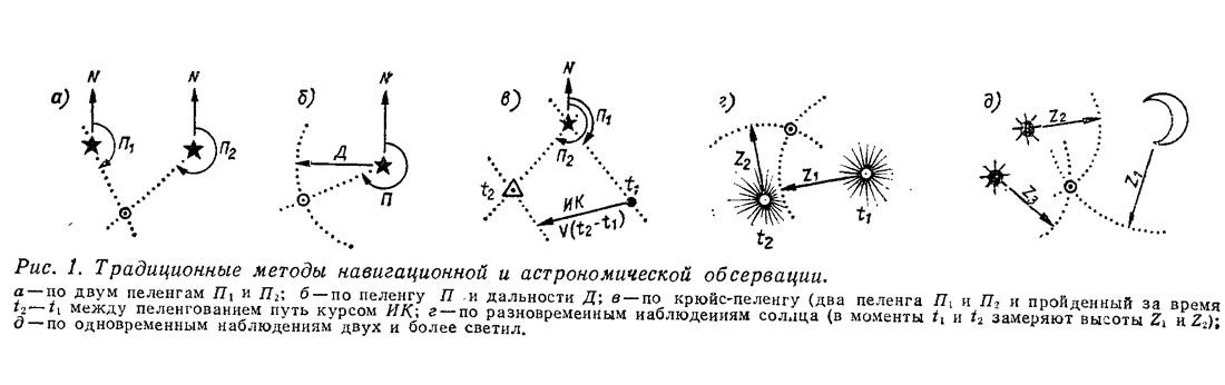 Рис. 1. Традиционные методы навигационной и астрономической обсервации
