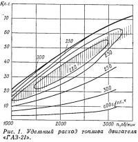 Рис. 1. Удельный расход топлива двигателя «ГАЗ-21»