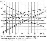 Рис. 1. Увеличение к.п.д. и изменение элементов винта при установке насадки