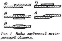 Рис. 1. Виды соединений металлической обшивки