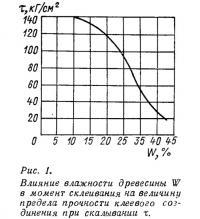 Рис. 1. Влияние влажности древесины