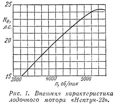 мотора «Нептун-23»