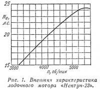 Рис. 1. Внешняя характеристика лодочного мотора «Нептун-23»