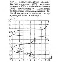Рис. 1. Зарядо-разрядные характеристики аккумуляторов