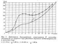 Рис. 1. Зависимость буксировочного сопротивления мотолодки «Казанка-5» от скорости