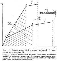 Рис. 1. Зависимость деформации пластины от нагрузки W